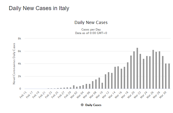 01 apr italy daily