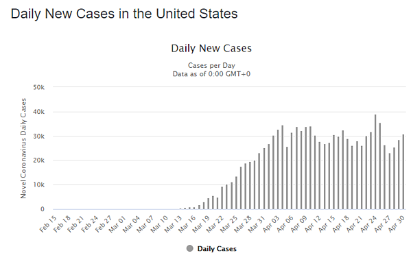 01 may daily cases us graph