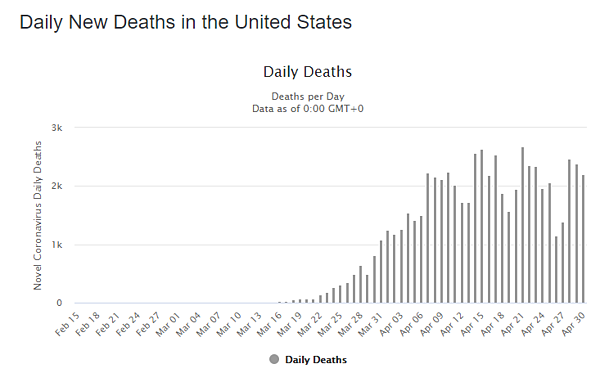 01 may daily deaths us graph
