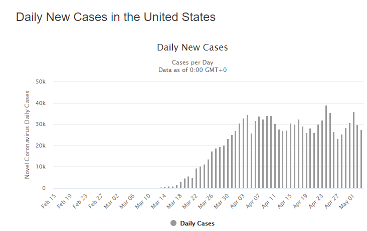 04 may daily cases us graph