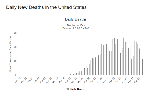 04 may daily deaths us graph