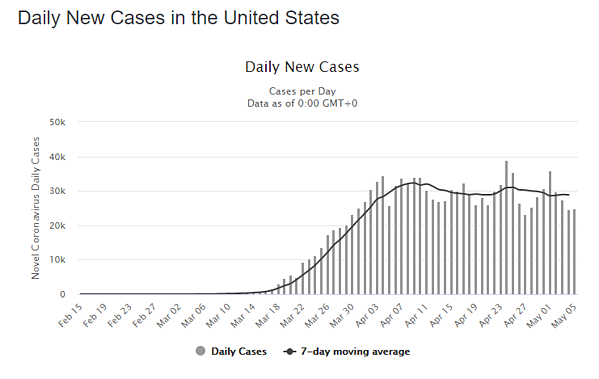 06 may daily cases us graph