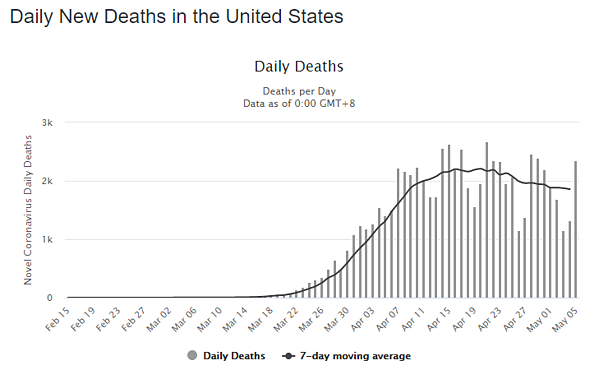 06 may daily deaths us graph