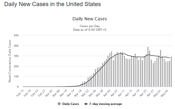 08 may daily cases us graph
