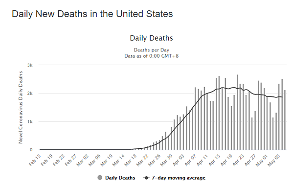 08 may daily deaths us graph