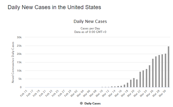 1 apr daily cases us graph