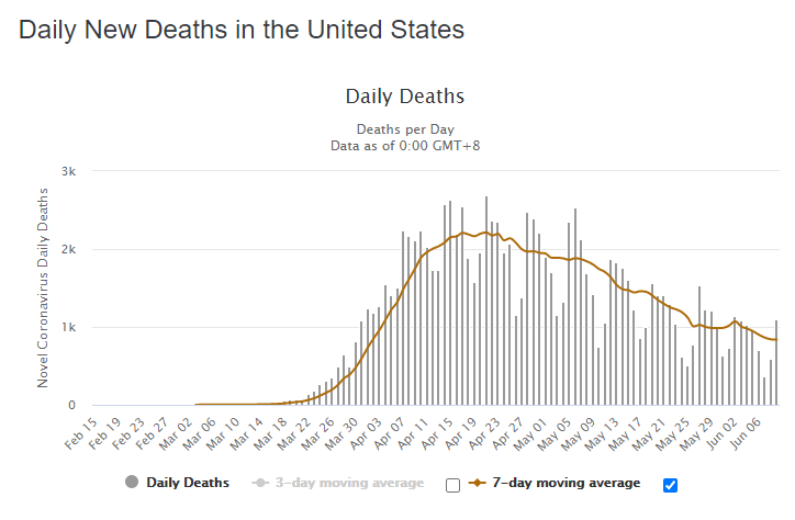 10 June daily deaths us graph