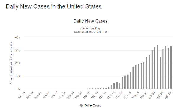 10 apr daily cases us graph