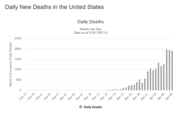 10 apr daily deaths us graph