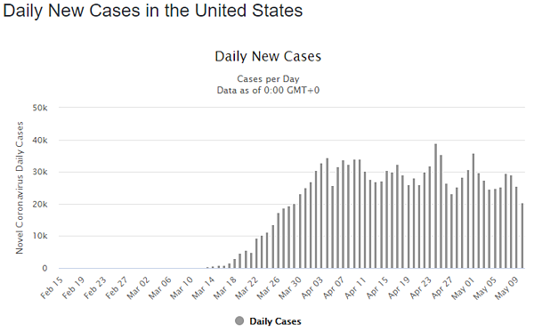 11 may daily cases us graph