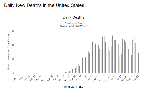 11 may daily deaths us graph