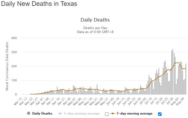 12 aug tex daily deaths