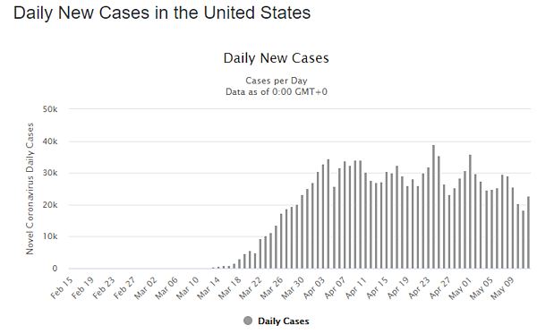 13 may daily cases us graph