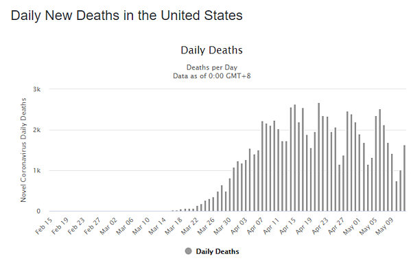 13 may daily deaths us graph