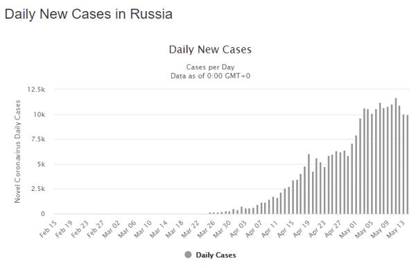 15 May rus daily
