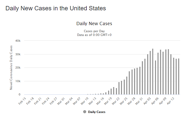 15 apr daily cases us graph