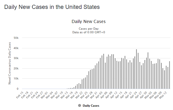 15 may daily cases us graph-1