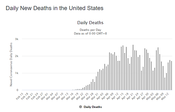 15 may daily deaths us graph