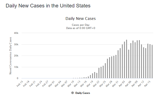 17 apr daily cases us graph