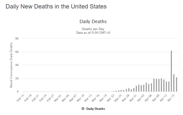 17 apr daily deaths us graph