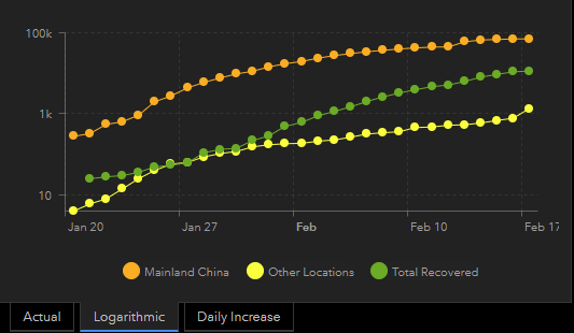 17 feb graph