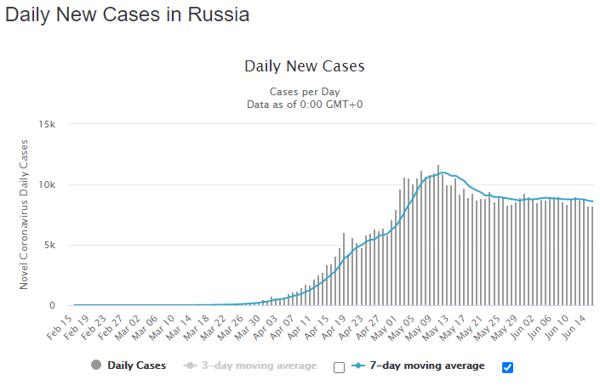 17 june rus daily