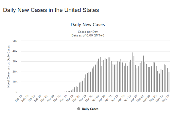 18 may daily cases us graph
