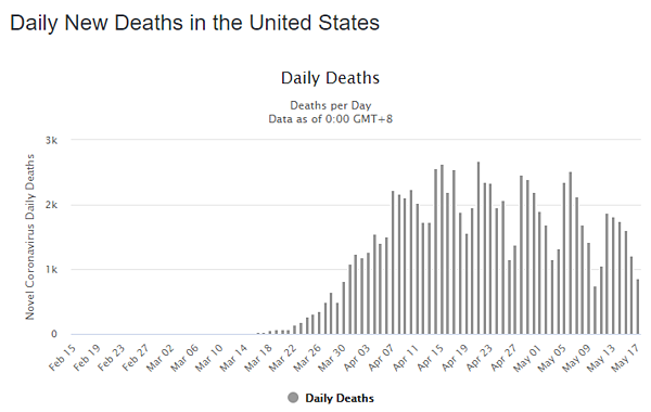 18 may daily deaths us graph
