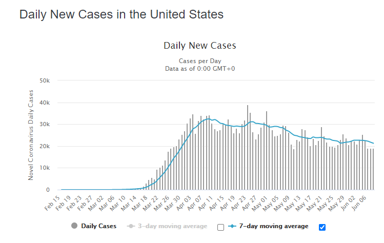 19 June daily cases us graph