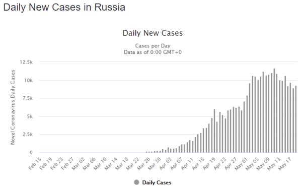 20 May rus daily