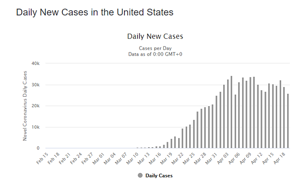 20 apr daily cases us graph