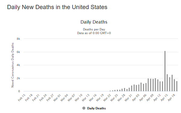 20 apr daily deaths us graph