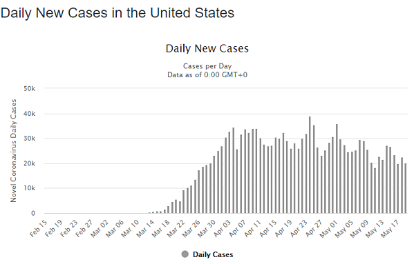 20 may daily cases us graph