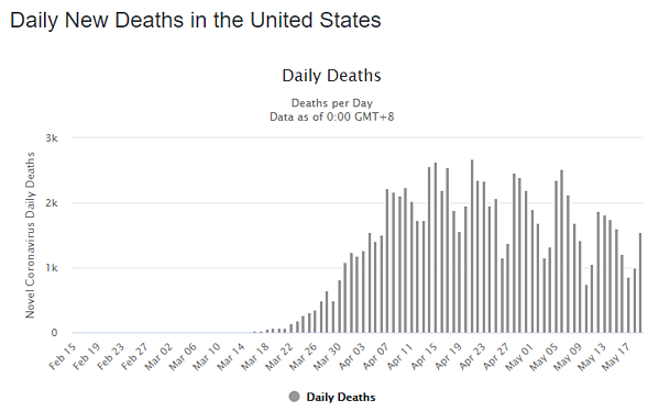 20 may daily deaths us graph