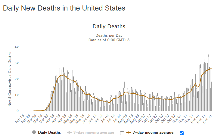 22 dec usa daily deaths
