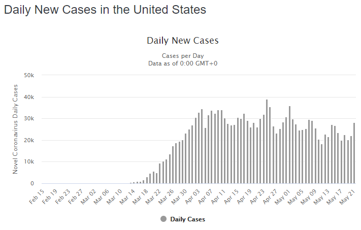 22 may daily cases us graph-1