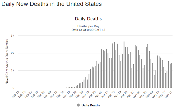 22 may daily deaths us graph