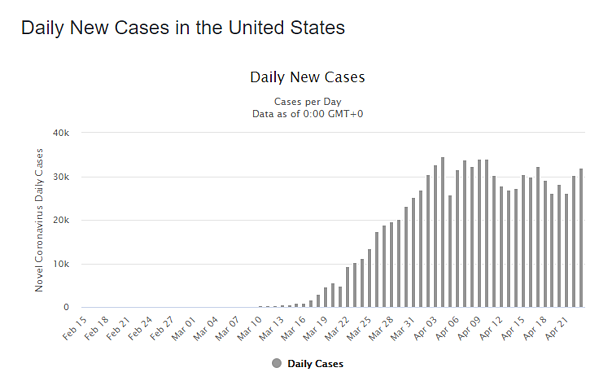 24 apr daily cases us graph