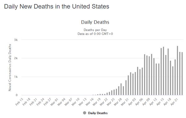 24 apr daily deaths us graph