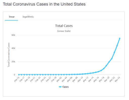 25 cases us graph