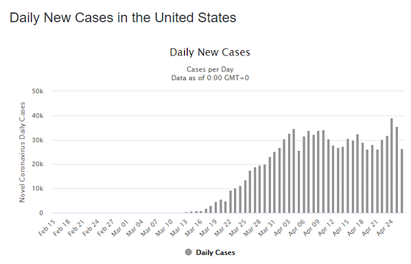 27 apr daily cases us graph