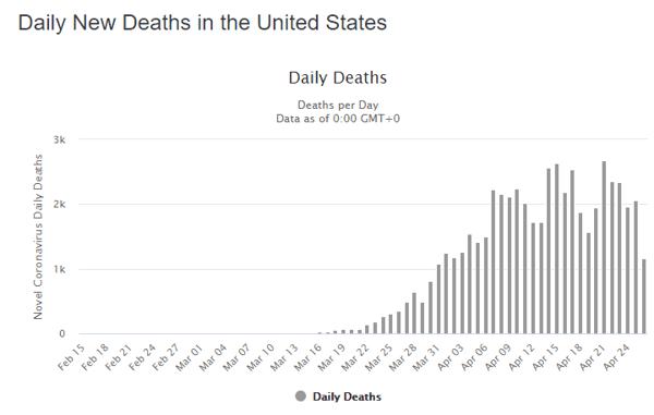 27 apr daily deaths us graph