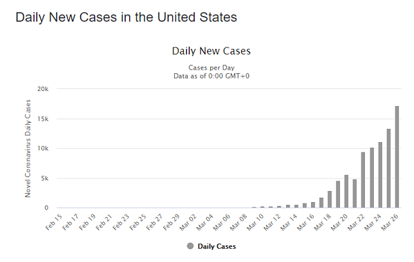 27 daily cases us graph