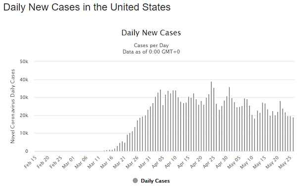 27 may daily cases us graph