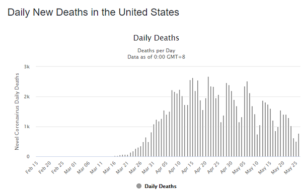 27 may daily deaths us graph
