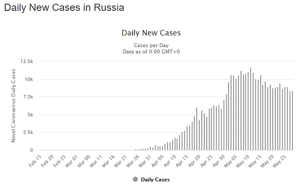 29 May rus daily