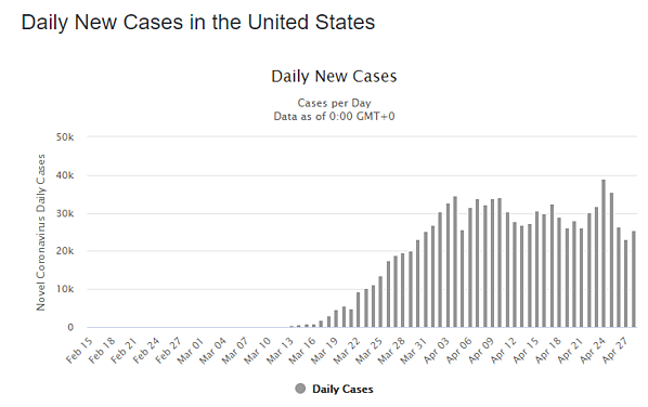 29 apr daily cases us graph