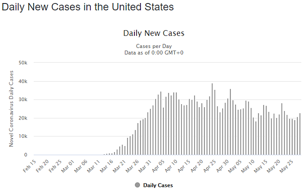 29 may daily cases us graph
