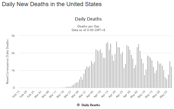 29 may daily deaths us graph