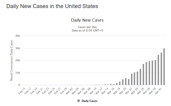 3 apr daily cases us graph